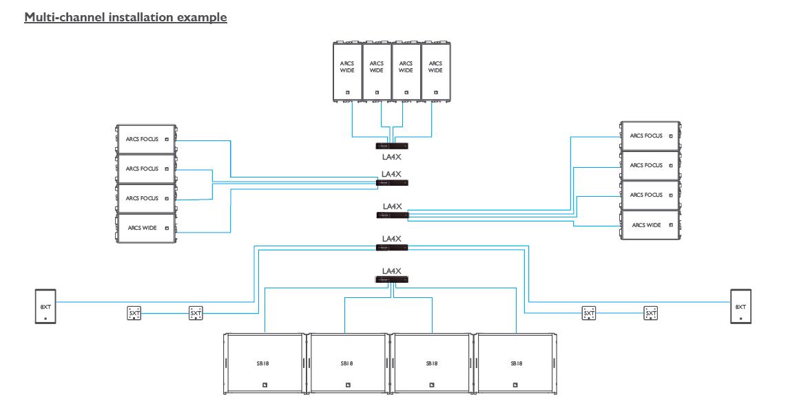 L-ACOUSTICS 阿酷司 LA-4X 4通道功放 数字功放 LA4X是一款基于4个输入输出通道风格的功率放大控制器,它结合了有源音响的优点,结合了外置DSP和功放的灵活性。L-ACOUSTICS音响可由LA4X以三种不同的模式驱动: la carte--4个输入/输出通道在一对一的连接状况下,会根据音响情况进行被动性分配;全主动型--一个完全独立电源和DSP驱动,可用于有源音响;传统模式--用于连接多个音响。LA4X配备了PFC制造的绿色环保SMPS电源。它的高效能D