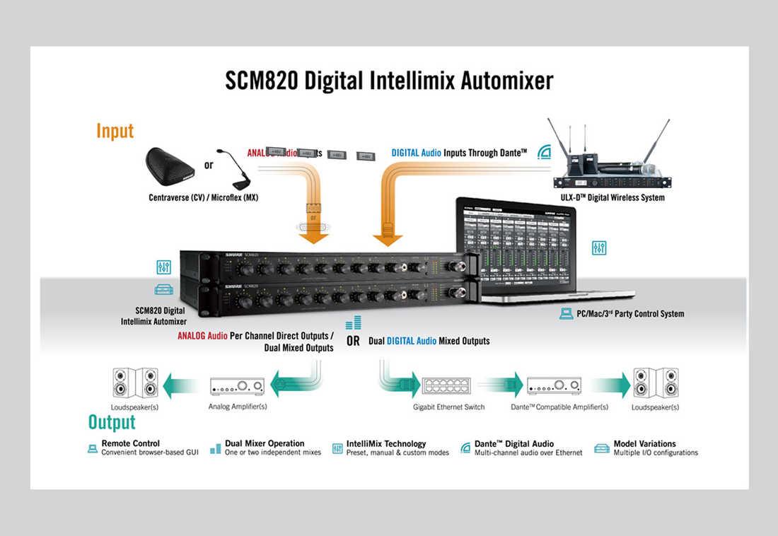 混音a和b输出端,提供可选的话筒或线路电平,可连接专业扩声系统,调音